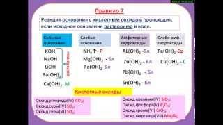 Реакция основания  с кислотным оксидом