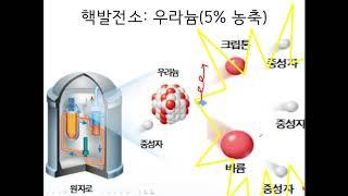 핵발전과 풍력 발전의 원리, 장점, 단점