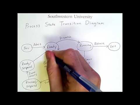 Processes 1: Process State Transition Diagram
