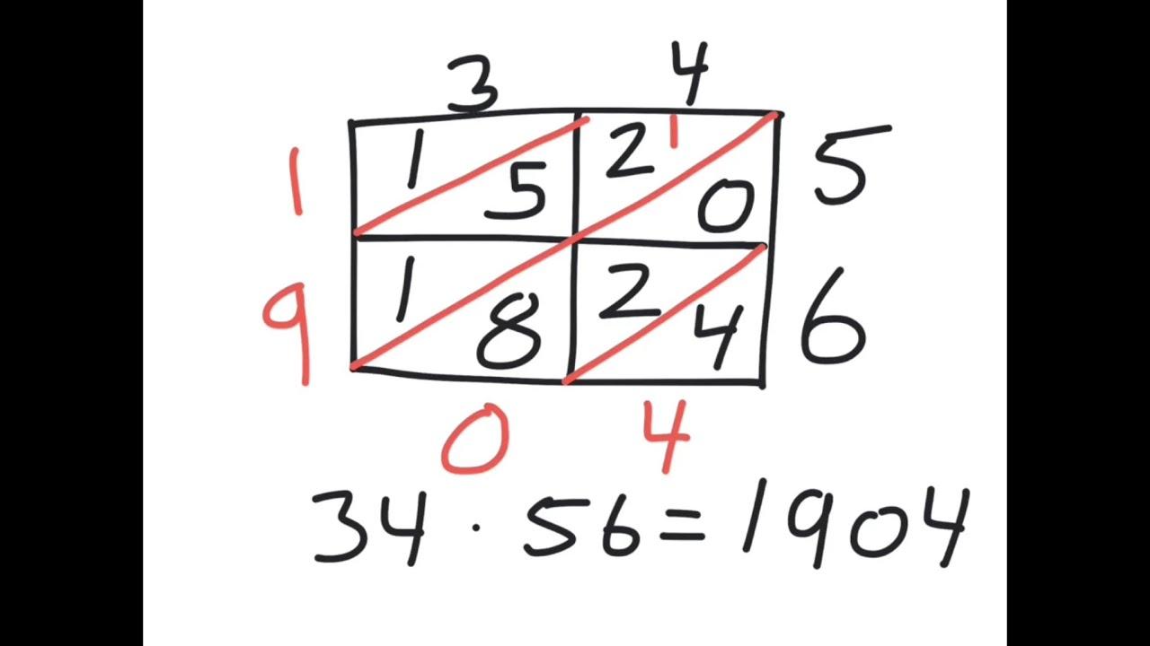 Gange med kassemetoden (multiplikation)