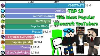 Best Minecraft Channels Youtube