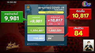 โควิดวันนี้ ติดเชื้อ 10,817 ราย ยอด ATK พุ่งทะลุหมื่น ชายแดนใต้-เชียงใหม่ น่าห่วง