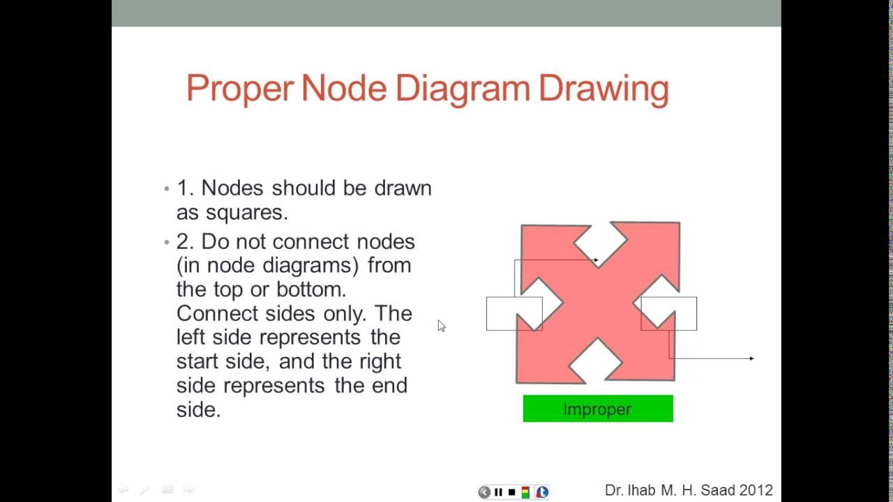 Precedence diagramming method pdm youtube precedence diagramming method pdm pooptronica Choice Image