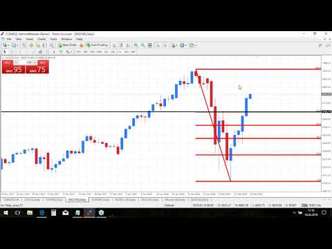 Real-Time Daily Trading Ideas: Friday, 156h February: Dirk about DAX, EURUSD & SP500