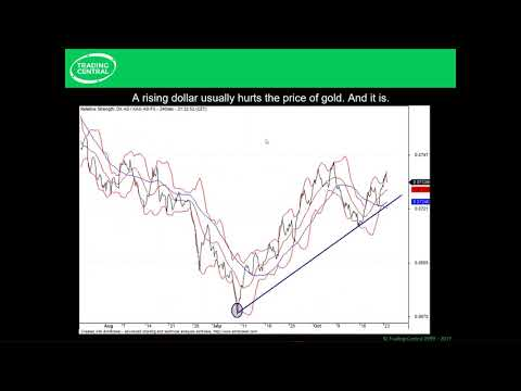 FOMC Meeting – How It Impacts Your Trading (Webinar)