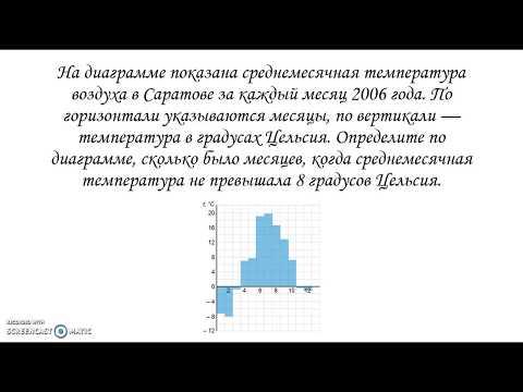 Как определить среднемесячную температуру по диаграмме