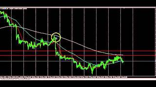 Forex Risk Management part 2