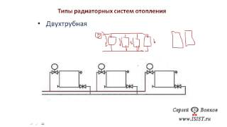 Типы, виды радиаторных систем отопления(, 2013-05-08T12:04:00.000Z)