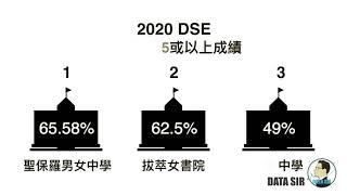 Publication Date: 2020-12-24 | Video Title: 【三私一直(一)】 入十大中學比率