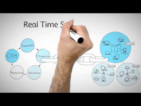 VNT Software - Real Time Service Modelling