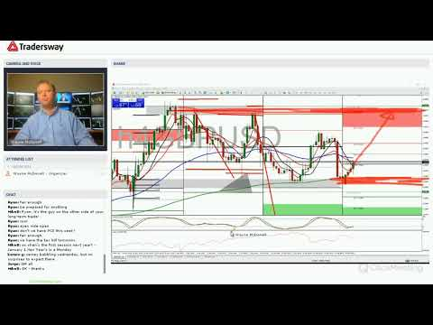Forex Trading Strategy Webinar Video For Today: (LIVE Monday, December 18, 2017)