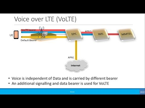Advanced: Voice in 4G: CSFB, VoIP & VoLTE