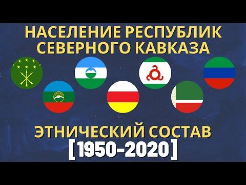 Население Республик Северного Кавказа (1950-2020) [ENG SUB]