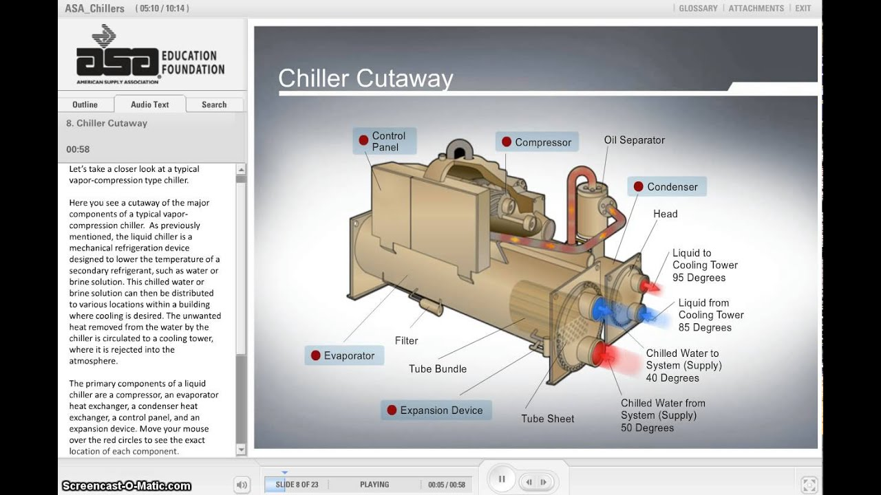 3D Commercial Schematic Central Chiller Plant Training Package Course  #8A7041