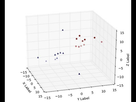 3D Plotting in Matplotlib for Python: 3D Scatter Plot