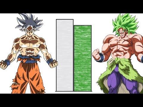 DBZMacky Goku VS Broly POWER LEVELS Over The Years