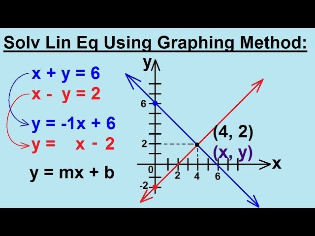 algebraic and graphical method to find Graphical method for linear equations graphical method is used to find the solution of linear equations in two variables.