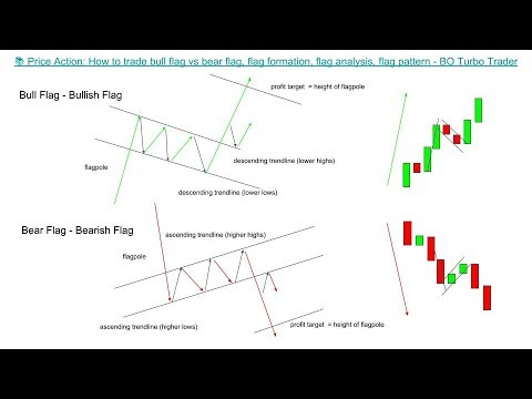 📚 Price Action: How to trade bull flag vs bear flag, flag formation, flag analysis, flag pattern