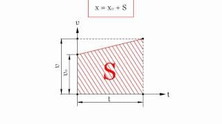 1.1.4 Уравнение равнопеременного движения