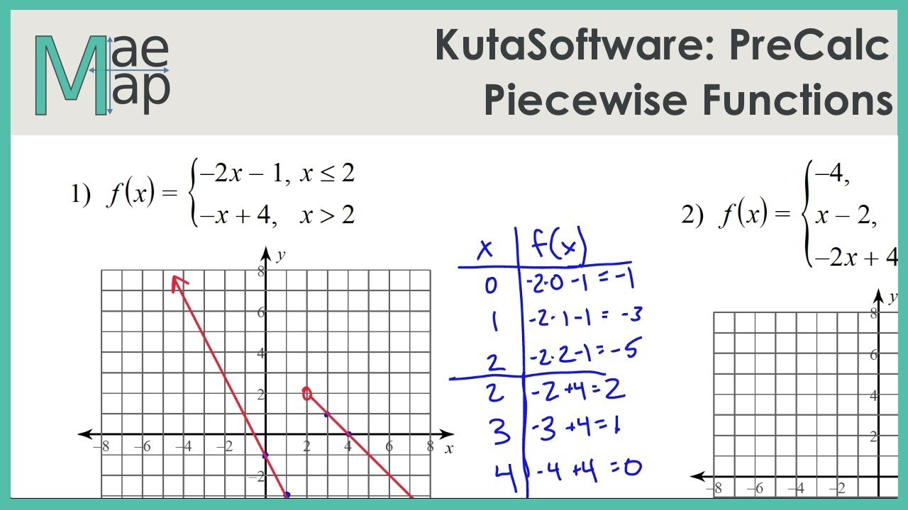 KutaSoftware: PreCalc- Piecewise Functions