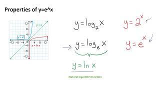 MCV4U/Grade 12 Calculus & Vectors - 5.1 - Derivatives of Exponential Functions