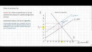 The Effects of a Per Unit Tax - Inelastic Demand