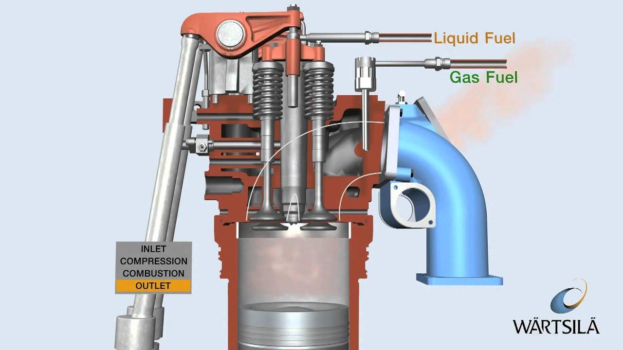 Dual Fuel Process  Engine on Gas | Wärtsilä  YouTube