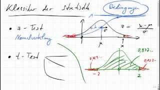 Ideen hinter z-Test, t-Test, chi²-Test, ANOVA; Auswertung in Python