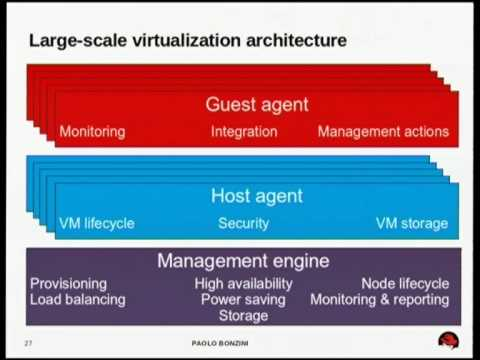 Virtualization with KVM