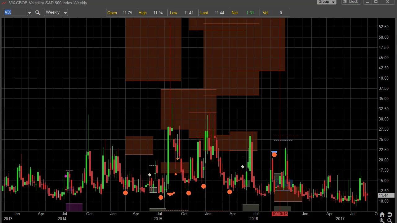 video trade alert: shorting volatility & increasing long amazon