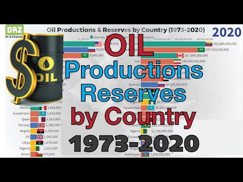#39 Oil Productions & Oil Reserves by Country | 1973 - 2020
