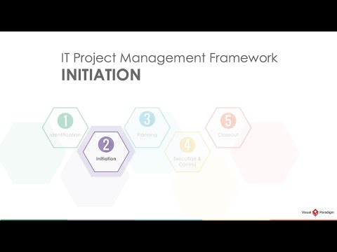 Project Management Lifecycle: Initiation