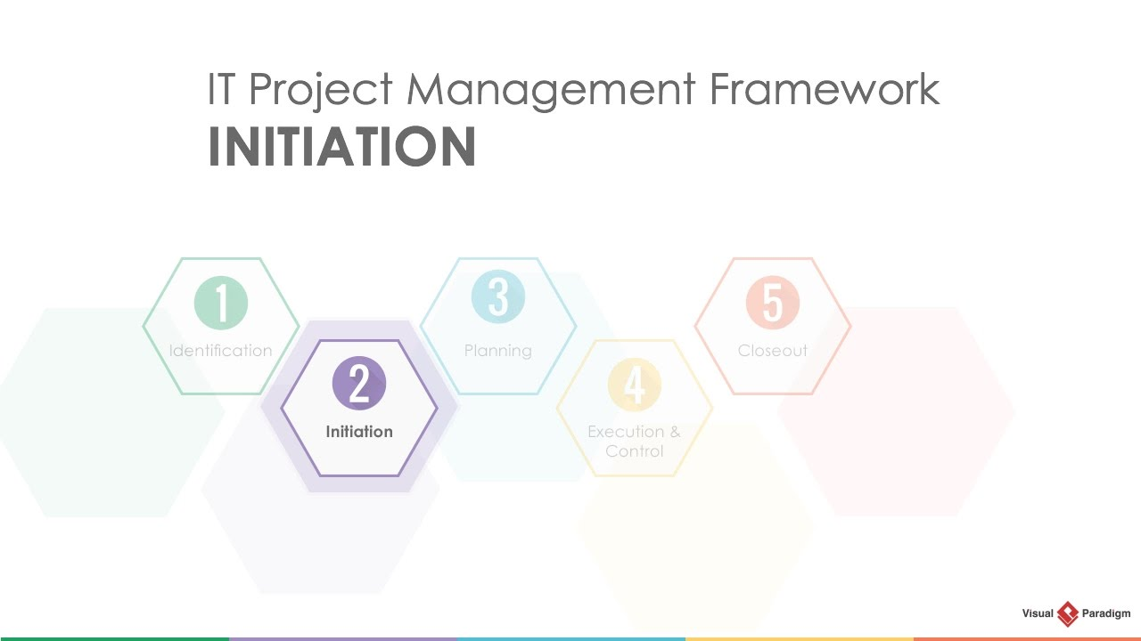 project management lifecycle initiation youtube