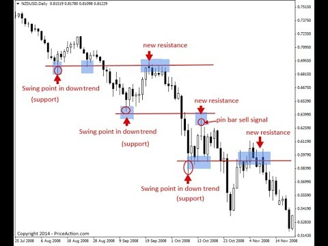 Identifying support and resistance in forex