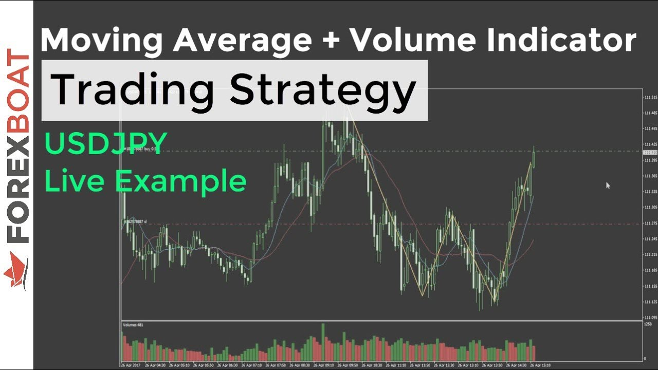 Live Trading Example 28 Moving Average And Volume Indicator