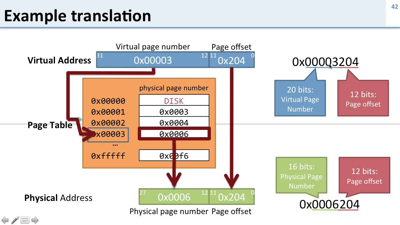 virtual memory 7 address translation example walkthrough youtube