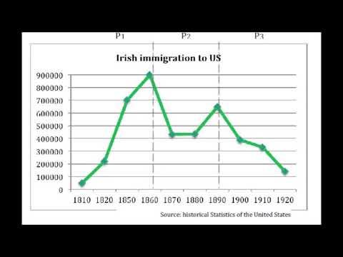 Evolution of Irish immigration to USA