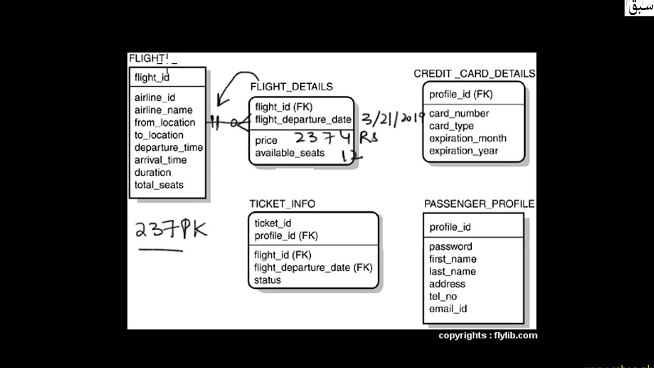E-R Diagram for Ticket Booking System
