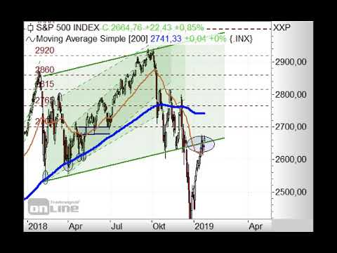 S&P500 - Richtungsentscheidung - Chart Flash 28.01.2019