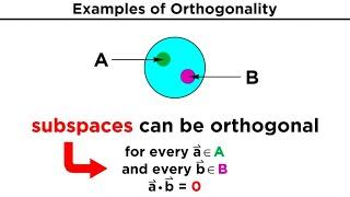 Orthogonality and Orthonormality