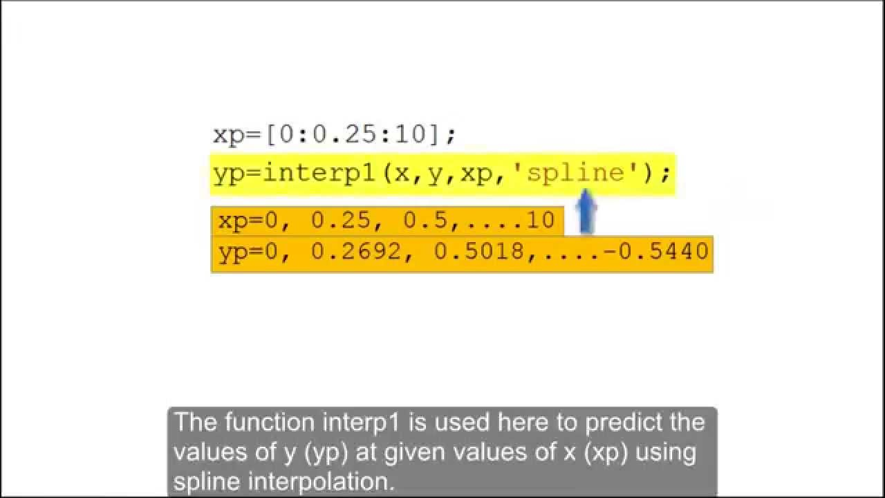 Using the MATLAB function interp1 for linear, cubic and spline  interpolation
