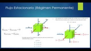 Videoclase de Hidrogeología Parte 1: Ecuaciones de Flujo en acuíferos, Hidráulica de Pozos.