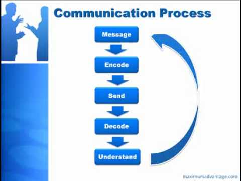 eight steps of communication process Home / business / 7 stages of communication 7 stages of communication by adam lee encoding - encoding is the process where the information you would like to communicate gets transferred into a form to be sent and decoded by the receiver.