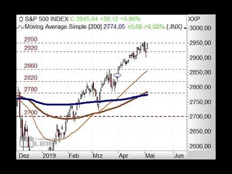 S&P500 unter 2.900 Punkten! - Chart Flash 06.05.2019