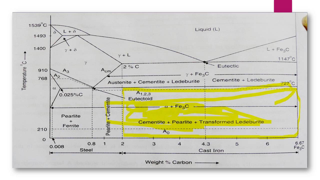 hight resolution of iron carbide phase diagram