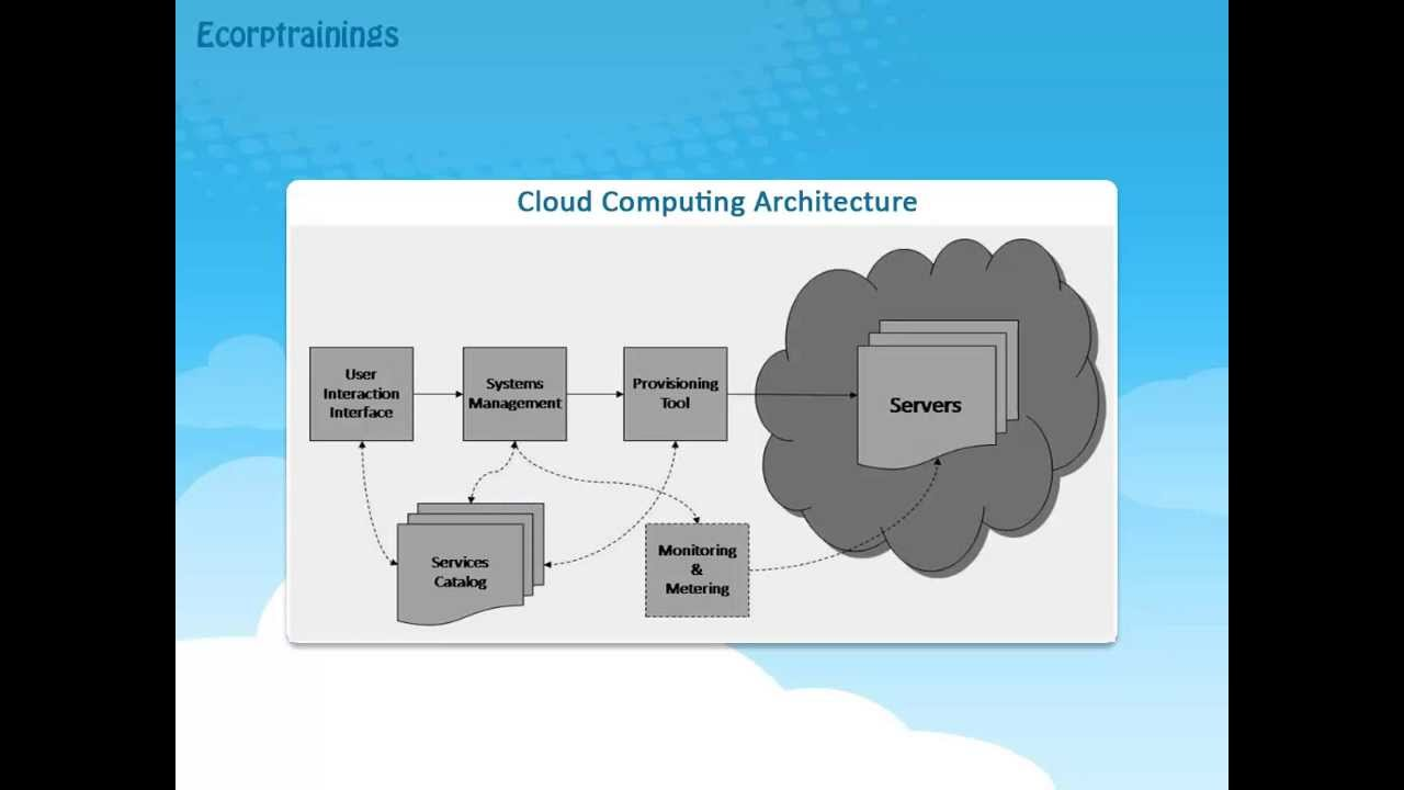 Cloud computing 3 tier architecture for 5 tier architecture