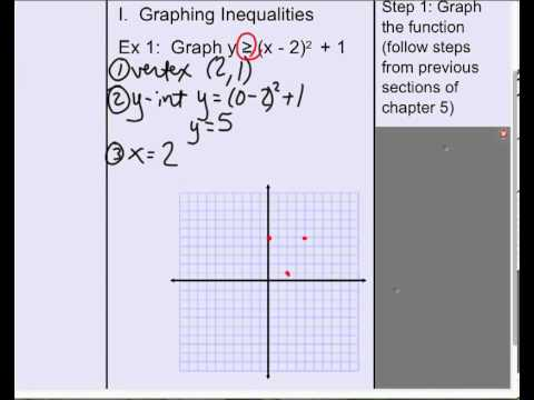 Graph A Quadratic Inequality In Vertex Form Youtube