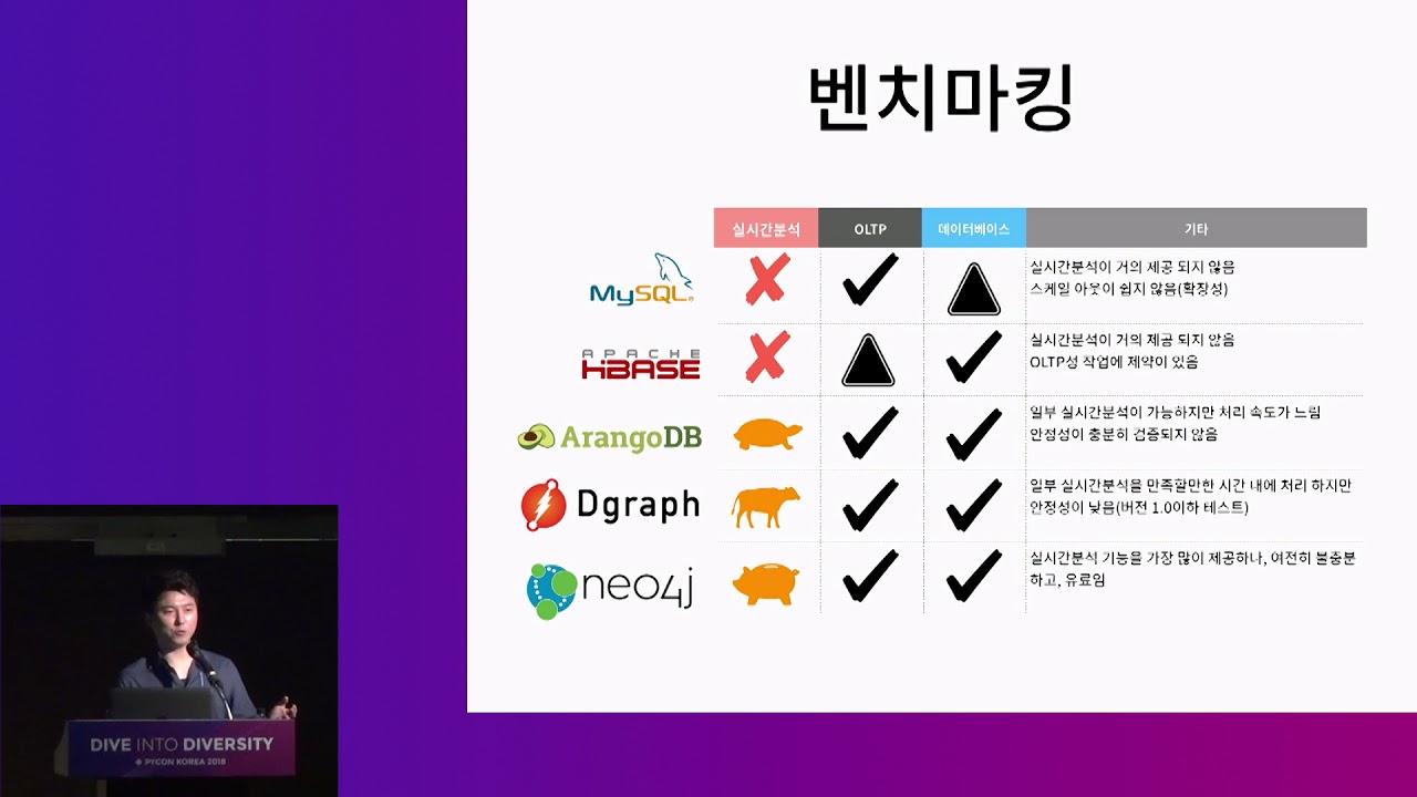 Image from 추천 시스템을 위한 어플리케이션 서버 개발 후기 @ kakao - 김광섭