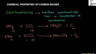 Chemical Properties of Carbondioxide