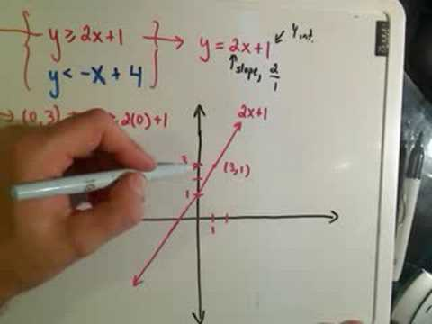 write a system of inequalities that has no solution sign